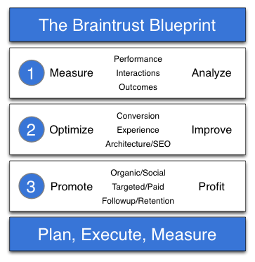 "The ""Braintrust Blueprint"" for Growing Your Business (Part 1)"