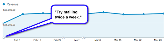 Mailing twice as often nearly doubled this client's email revenue.